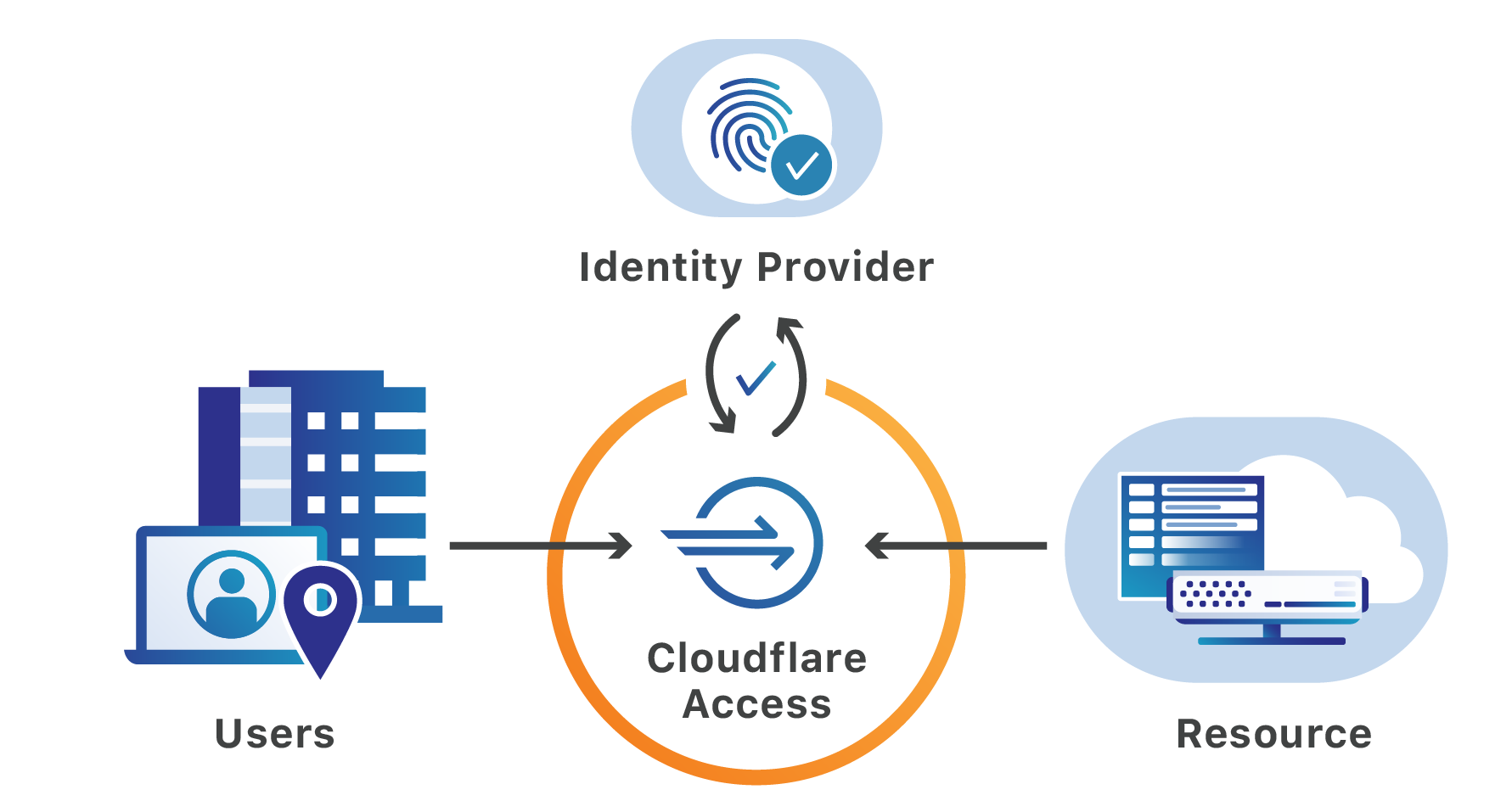 Helping mitigate the Citrix NetScaler CVE with Cloudflare Access
