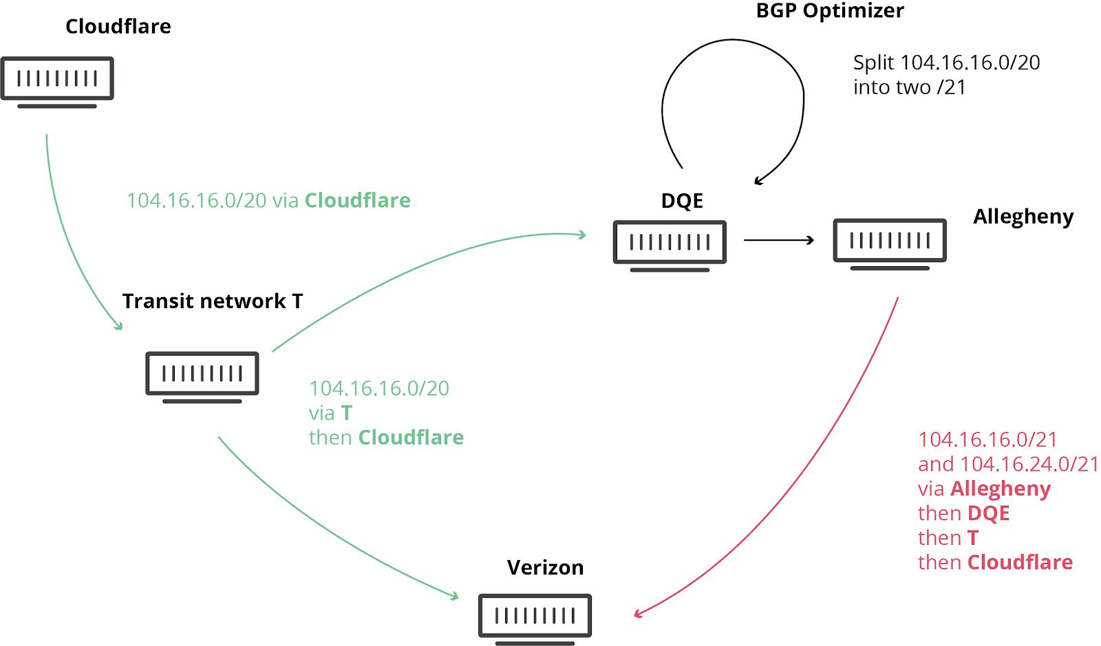 Verizon 和某 BGP 优化器如何在今日大范围重创互联网