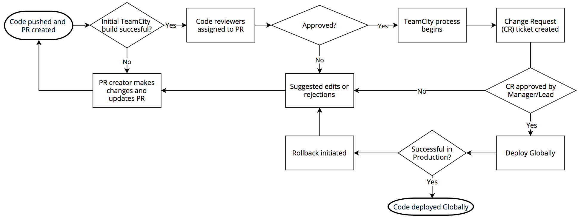 Cloudflare WAF deployment process