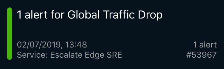 global traffic drop
