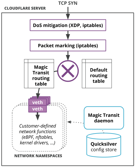 Magic Transit: Network functions at Cloudflare scale