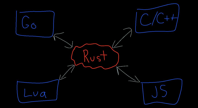 Building fast interpreters in Rust