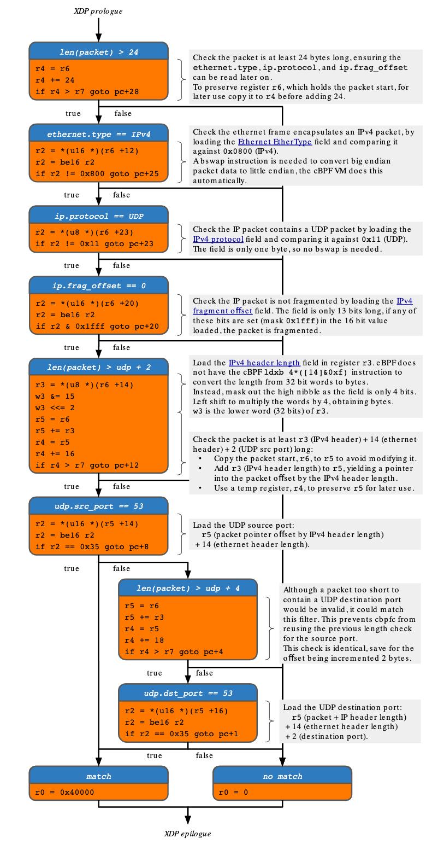 xdpcap: XDP Packet Capture