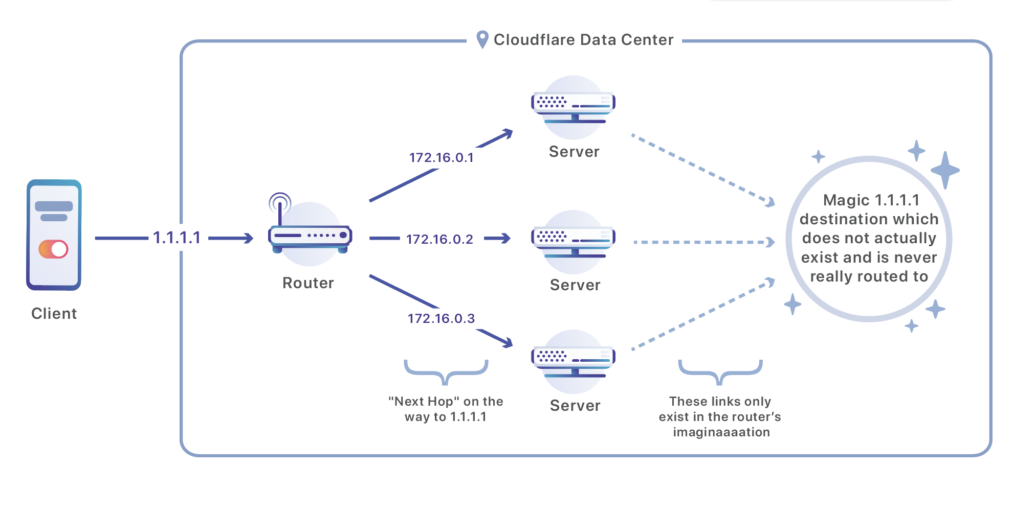 The Technical Challenges of Building Cloudflare WARP