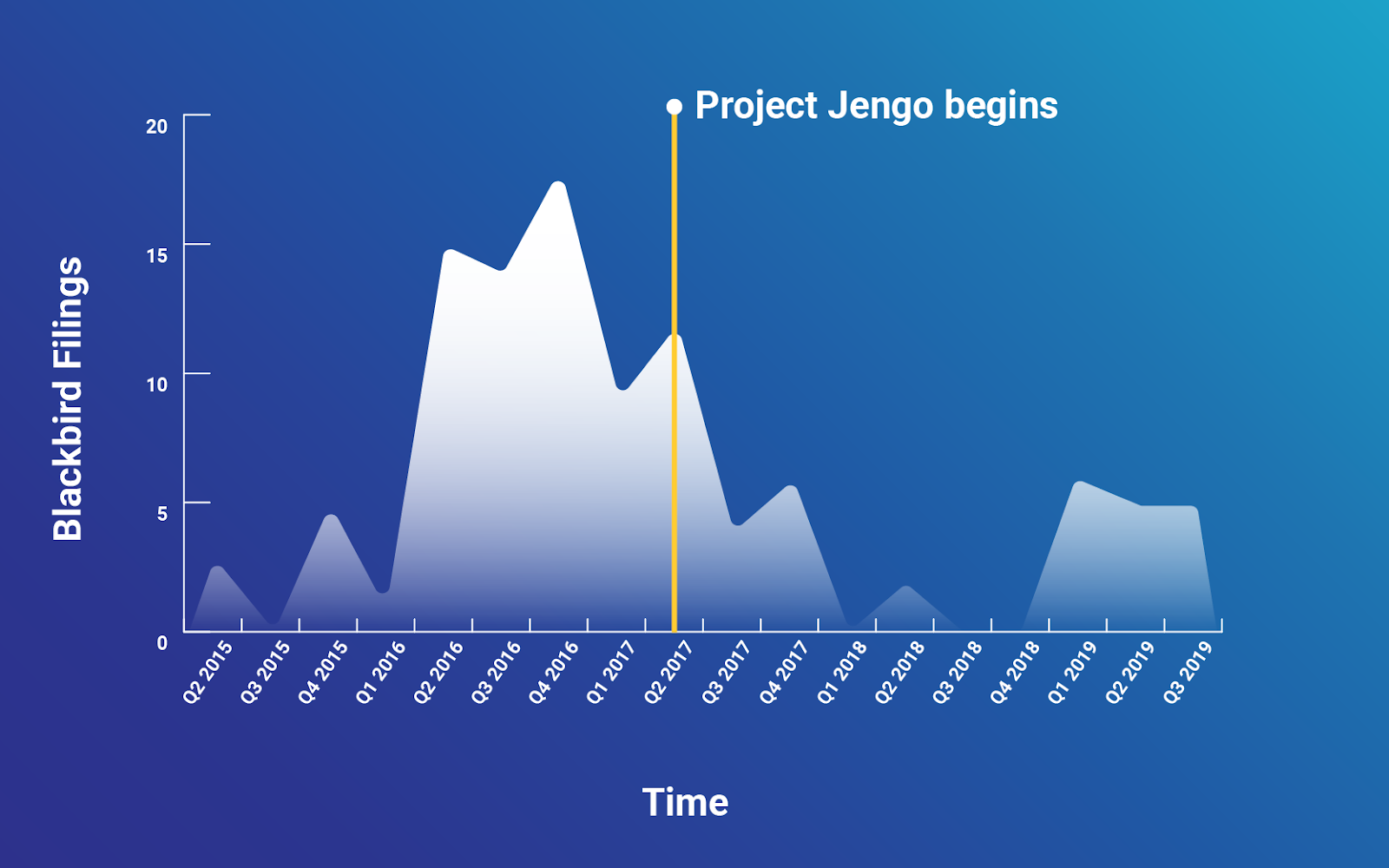 The Project Jengo Saga: How Cloudflare Stood up to a Patent Troll – and Won!