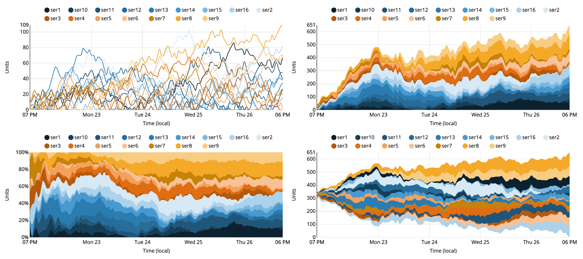 Analytics charts with a blues and oranges. Telling the colors of the lines apart is a different visual experience than separating out the dots in sequential order as they appear in the legend.