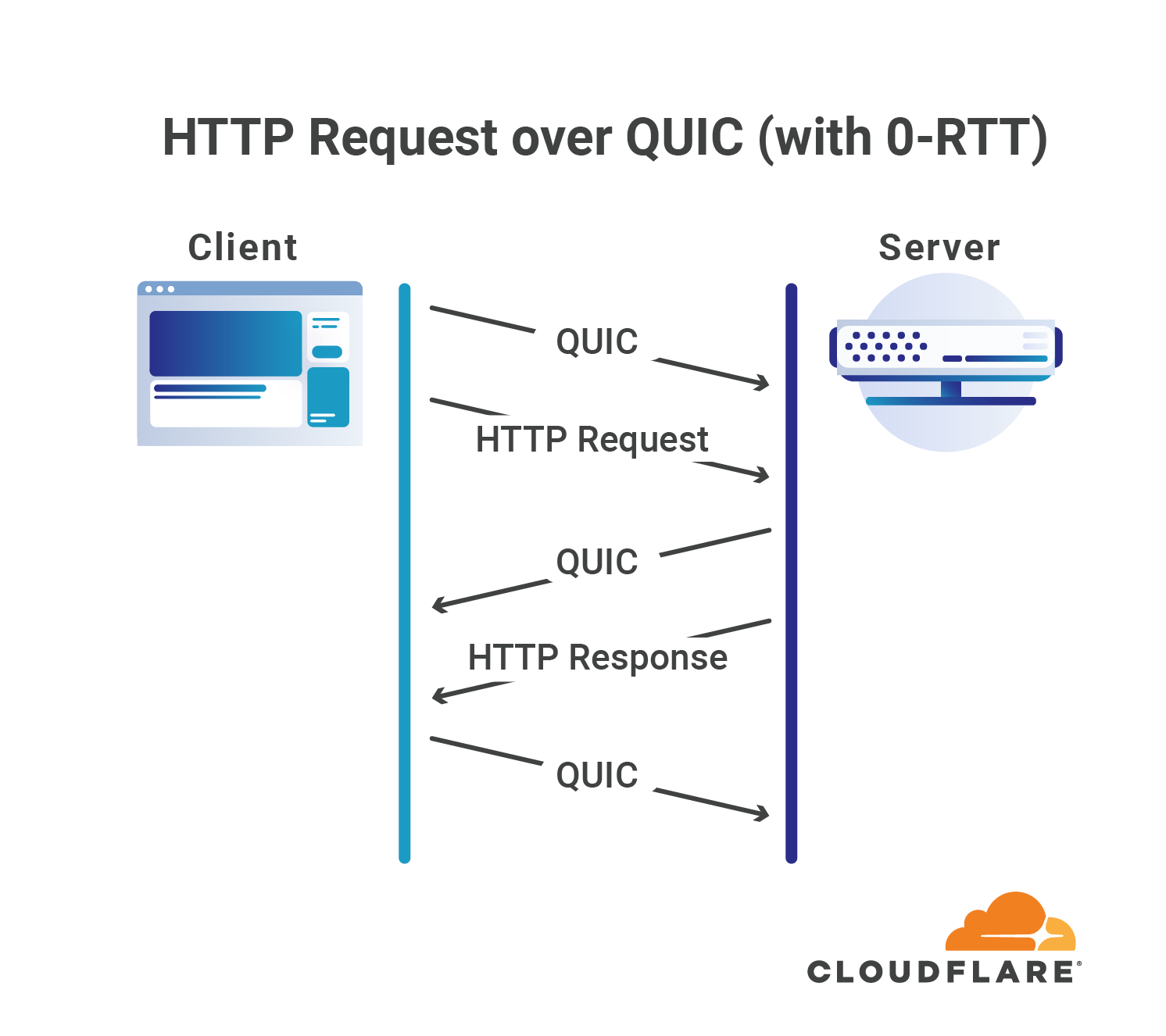 Even faster connection establishment with QUIC 0-RTT resumption