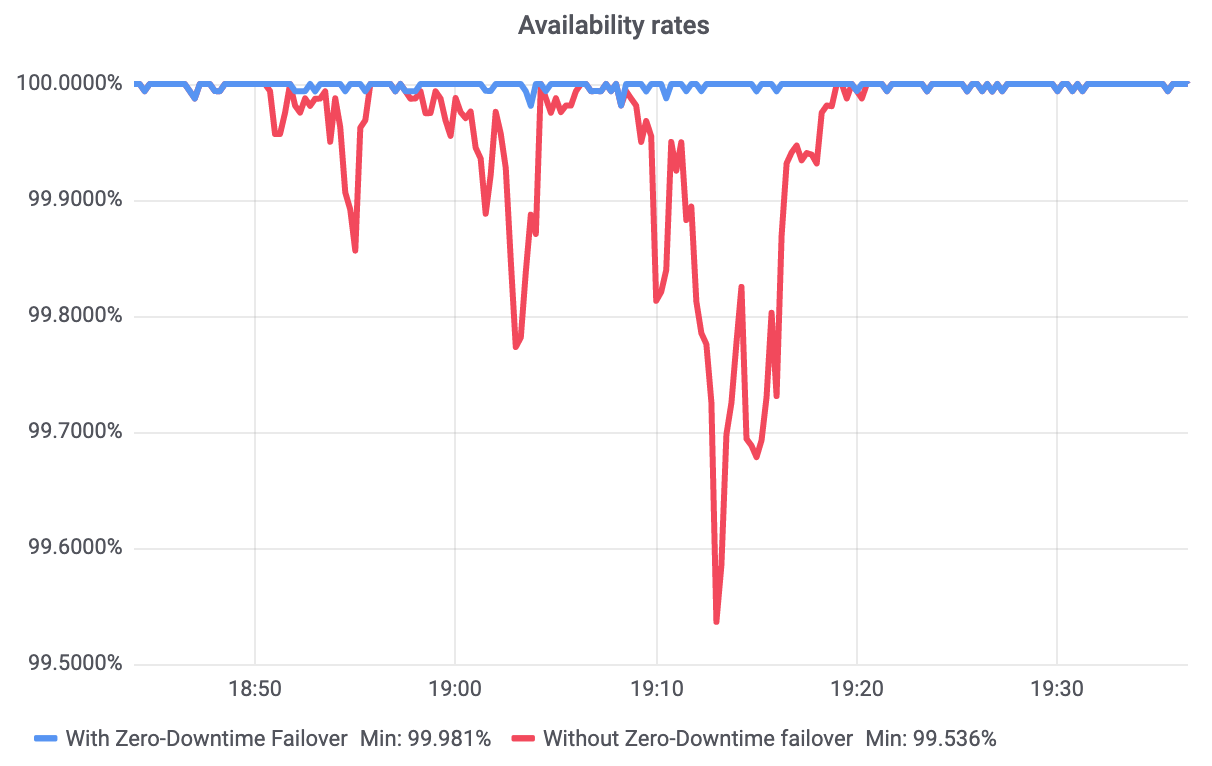 New tools to monitor your server and avoid downtime
