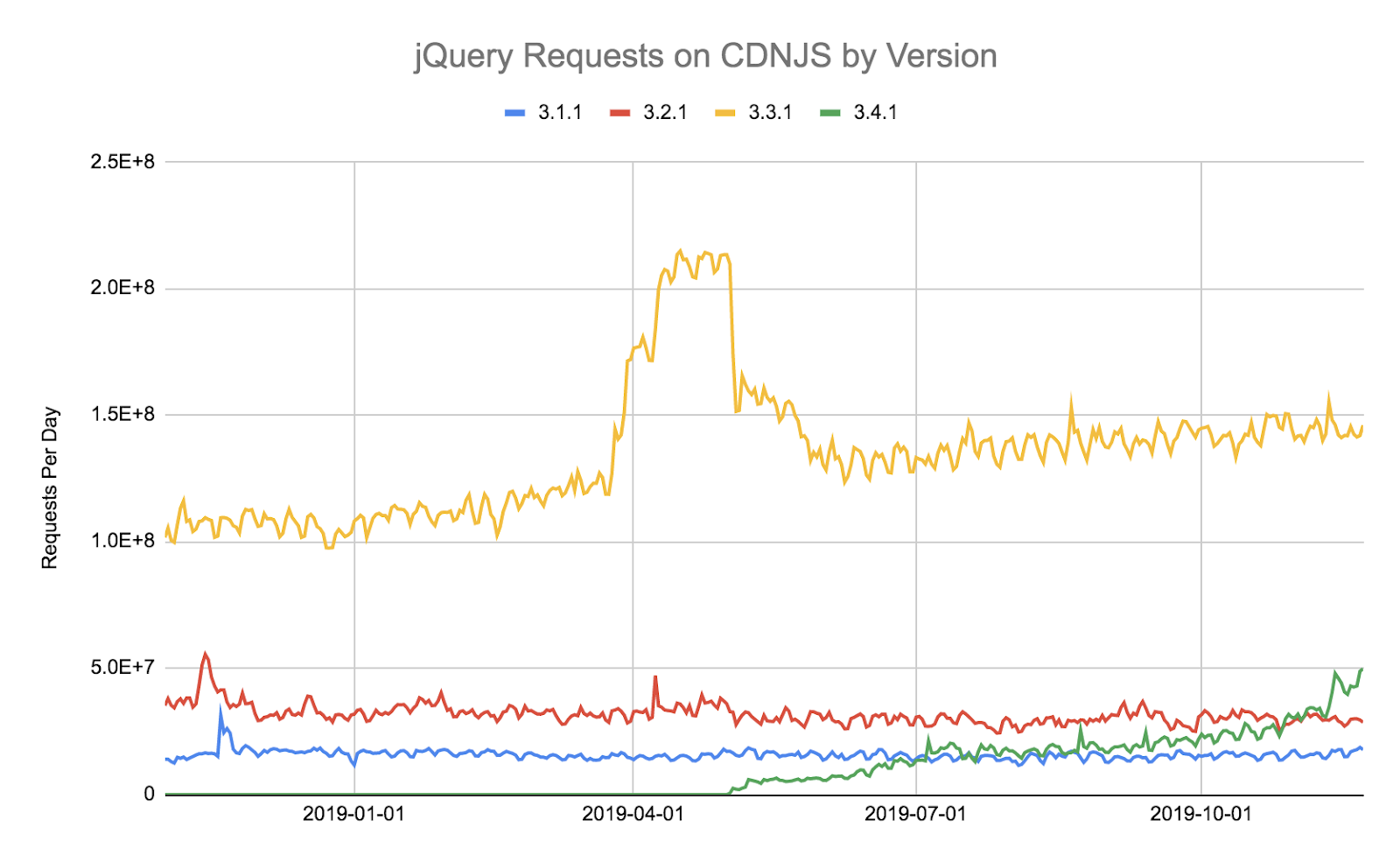 JavaScript Libraries Are Almost Never Updated Once Installed