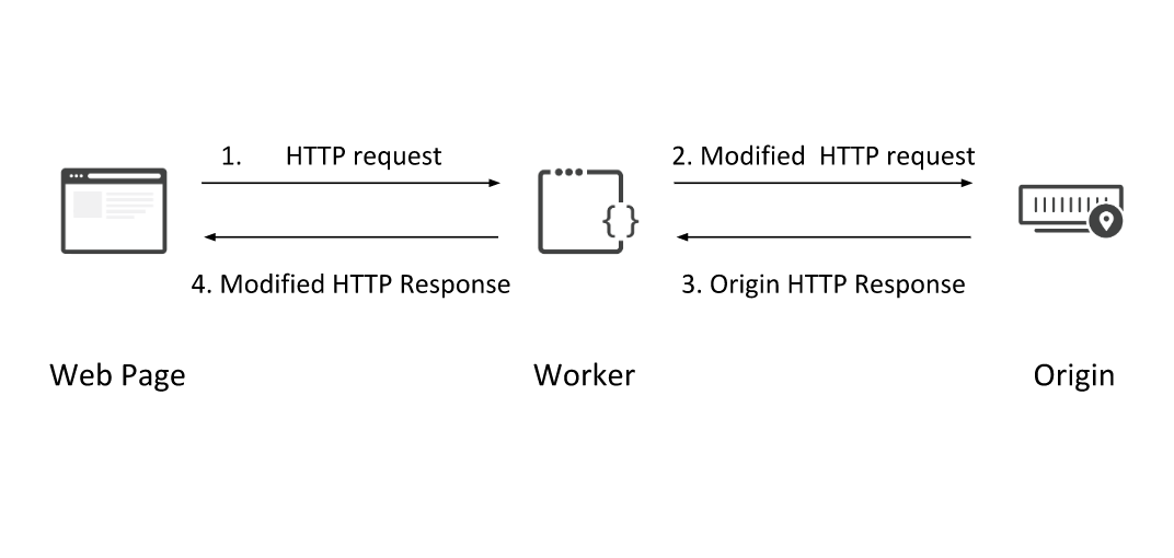 Prototyping optimizations with Cloudflare Workers and WebPageTest