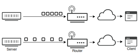 Accelerating UDP packet transmission for QUIC