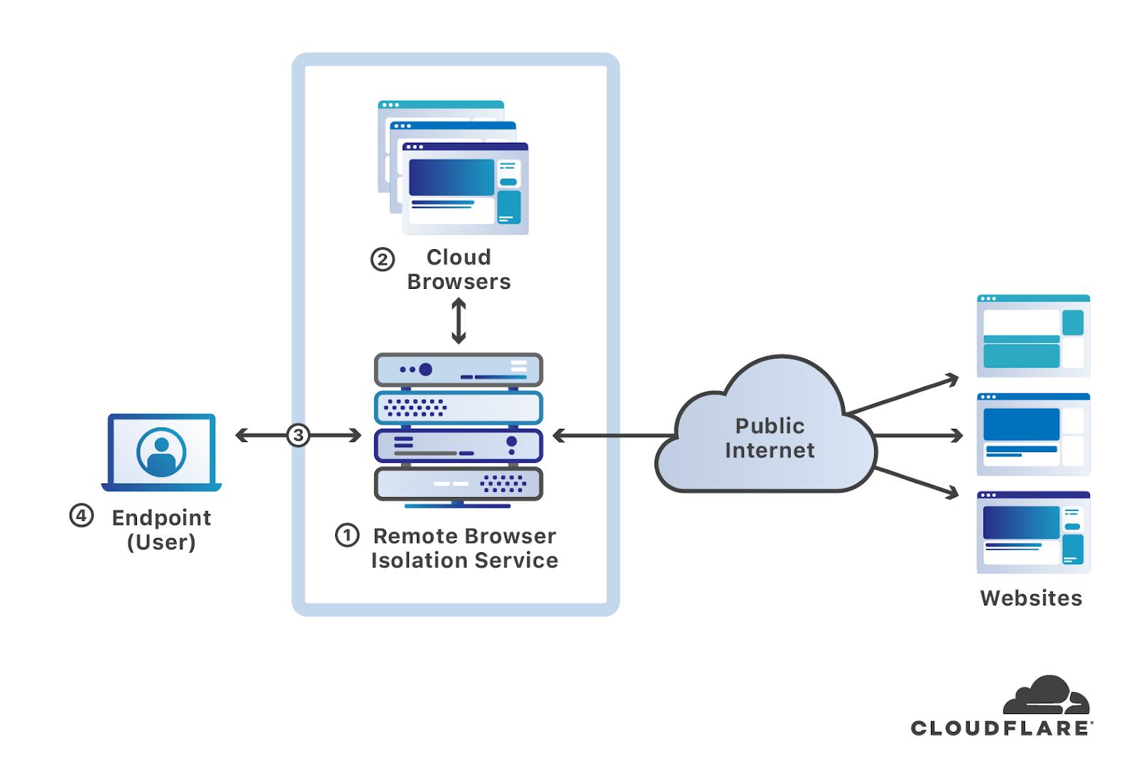 Cloudflare + Aislamiento remoto del navegador