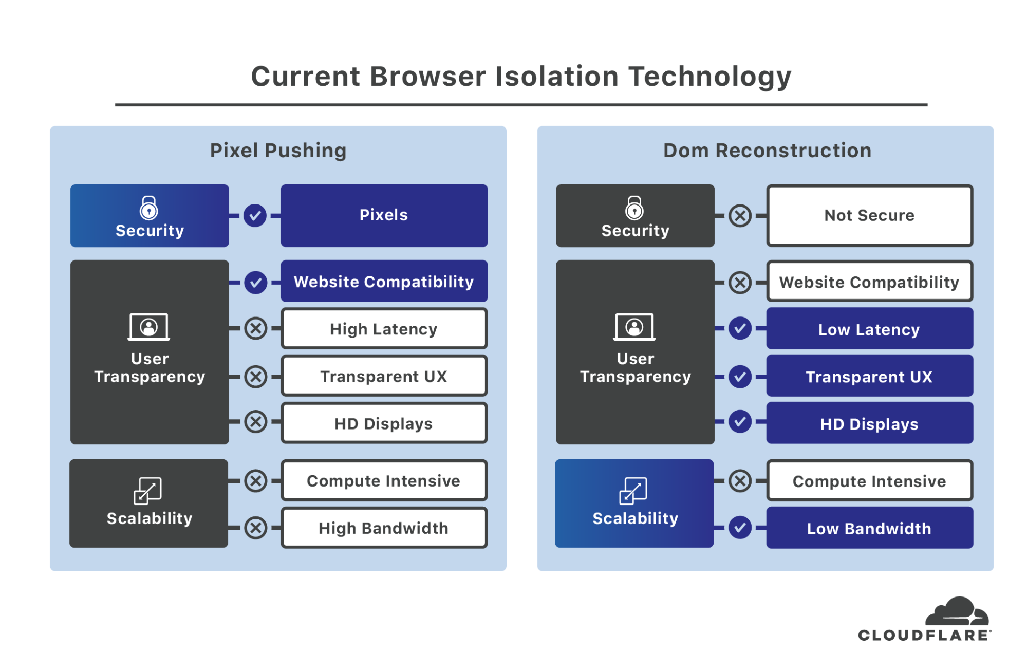Cloudflare + Remote Browser Isolation