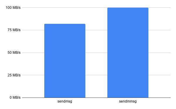 sendmmsg-chart-1