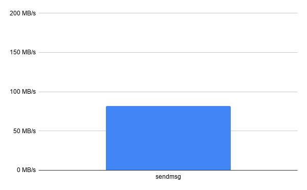 sendmsg-chart