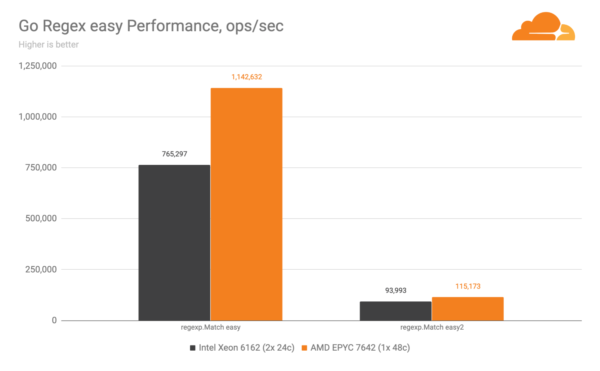 An EPYC trip to Rome: AMD is Cloudflare's 10th-generation Edge server CPU