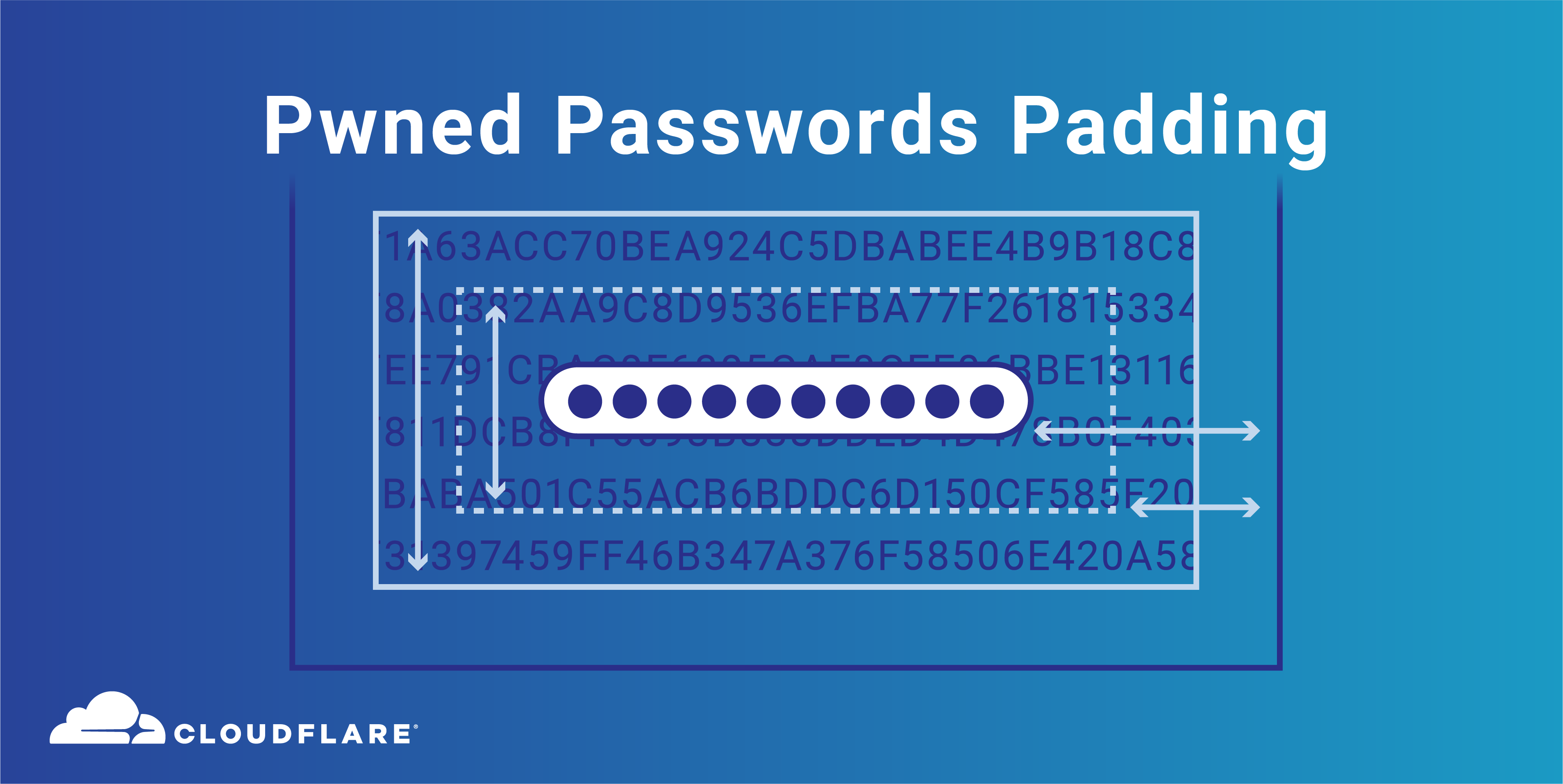 Pwned Passwords Padding (ft. Lava Lamps and Workers)