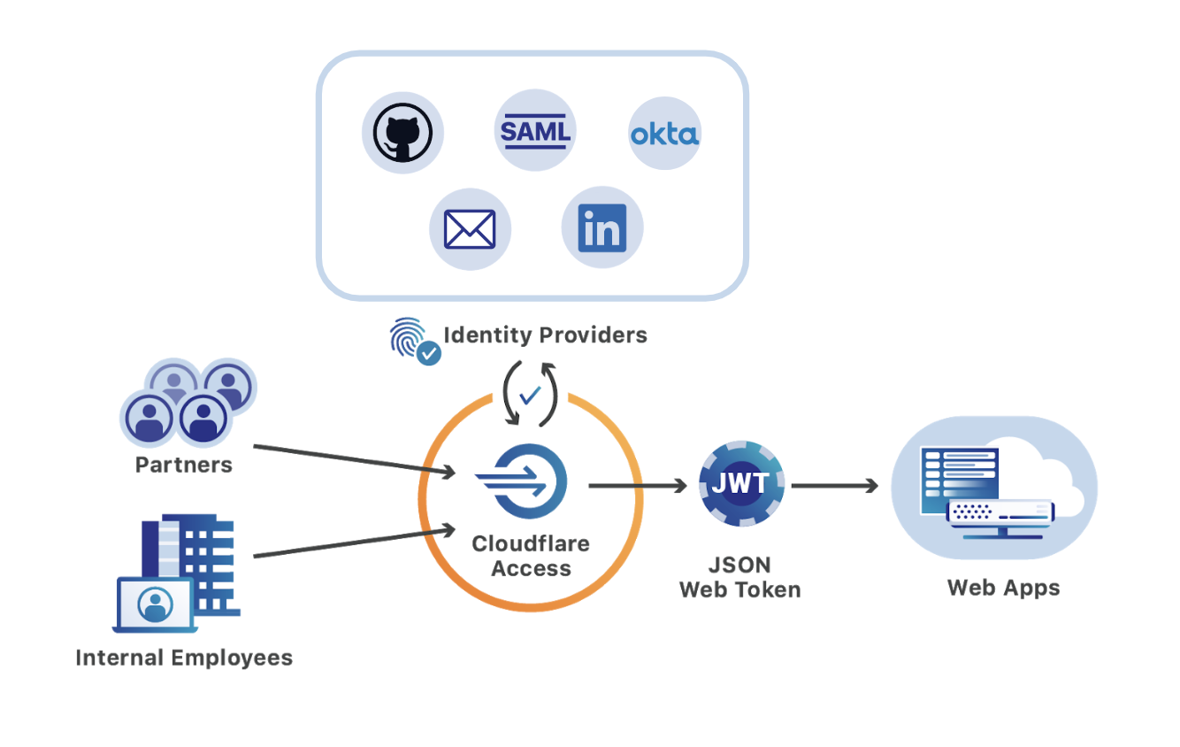 Multi-SSO and Cloudflare Access: Adding LinkedIn and GitHub Teams