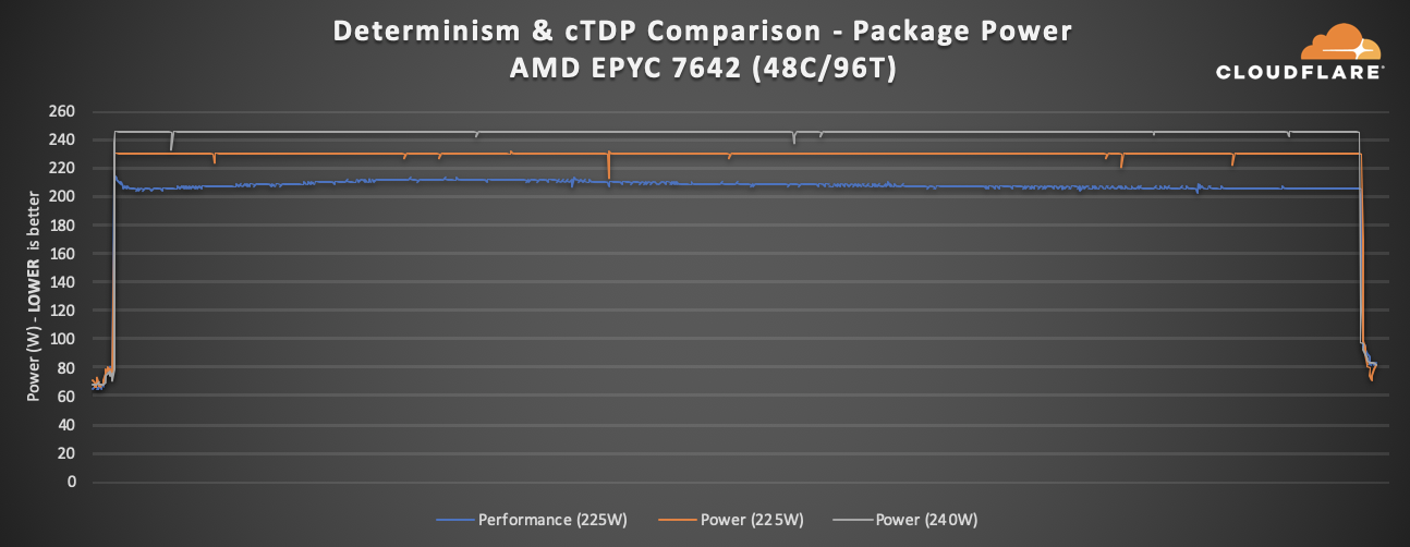 Gen X Performance Tuning