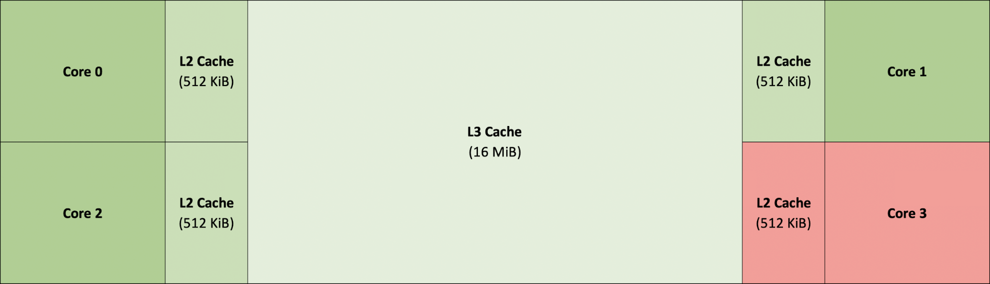 Impact of Cache Locality