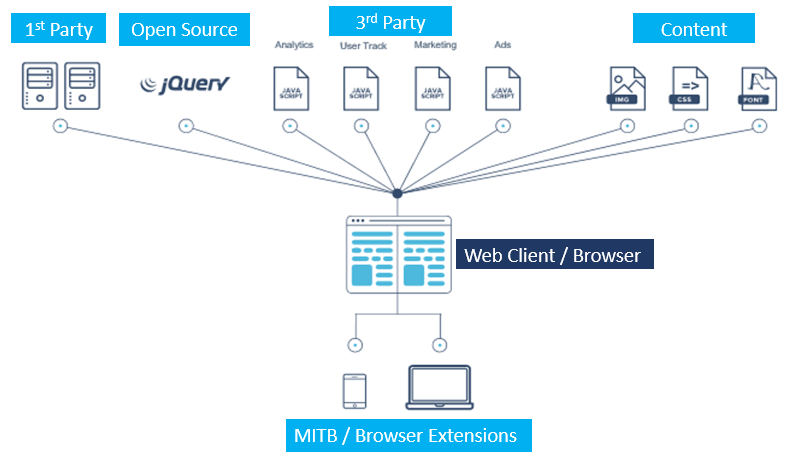 Addressing the Web's Client-Side Security Challenge