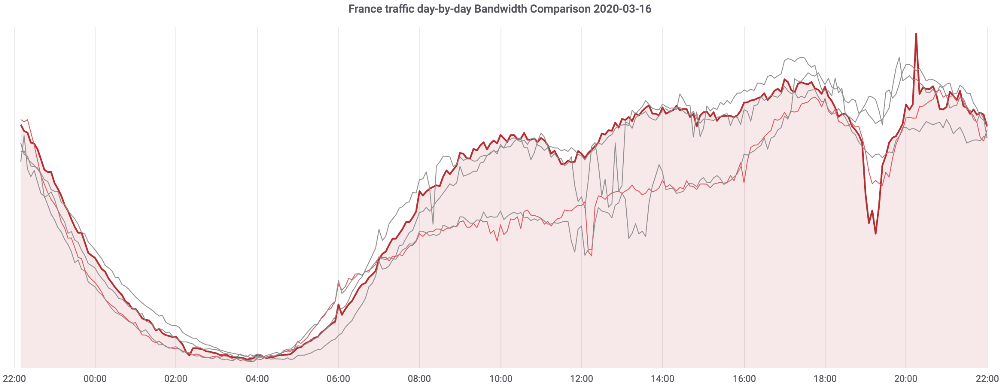 On the shoulders of giants: recent changes in Internet traffic