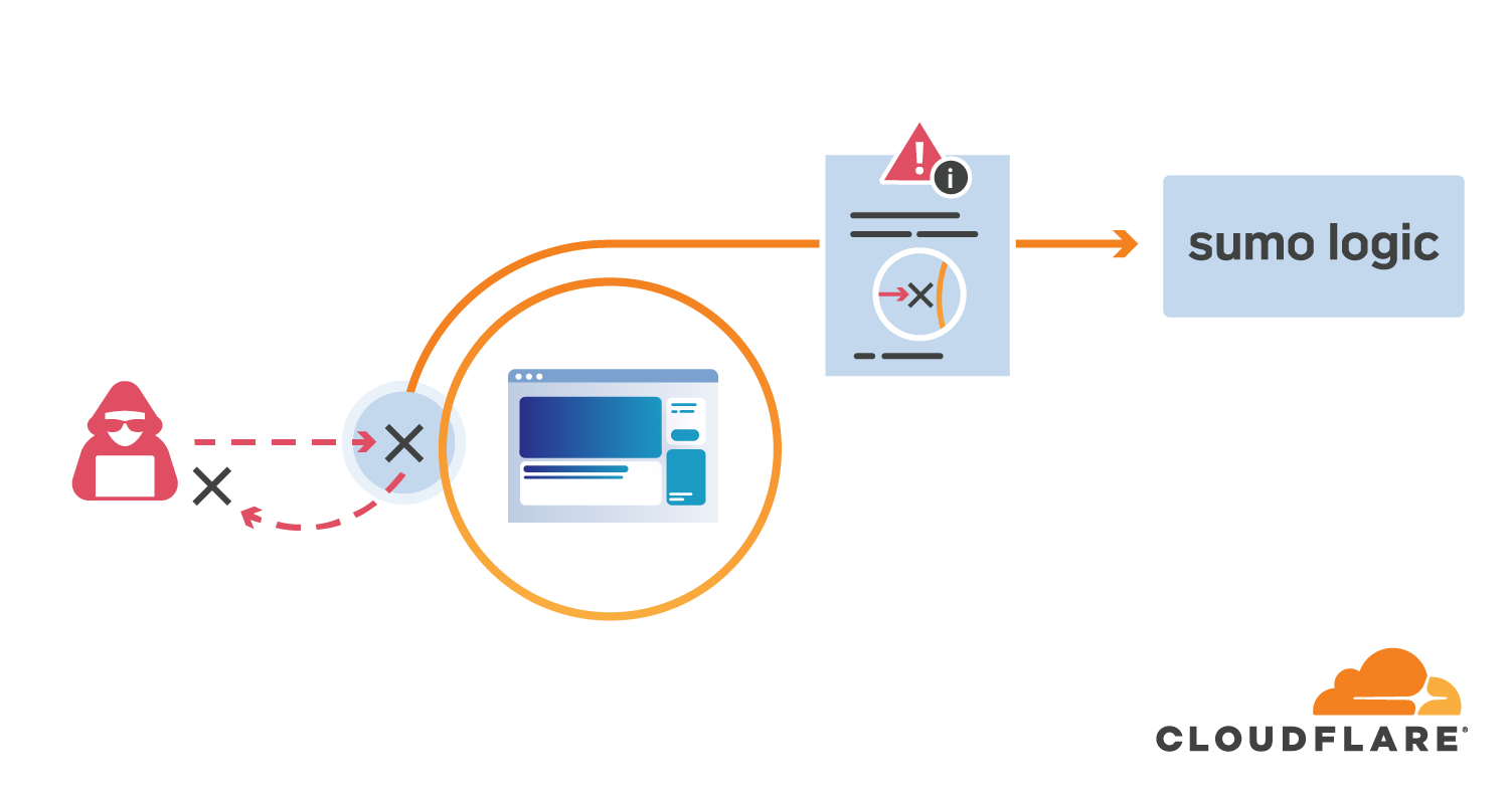 Stream Firewall Events directly to your SIEM