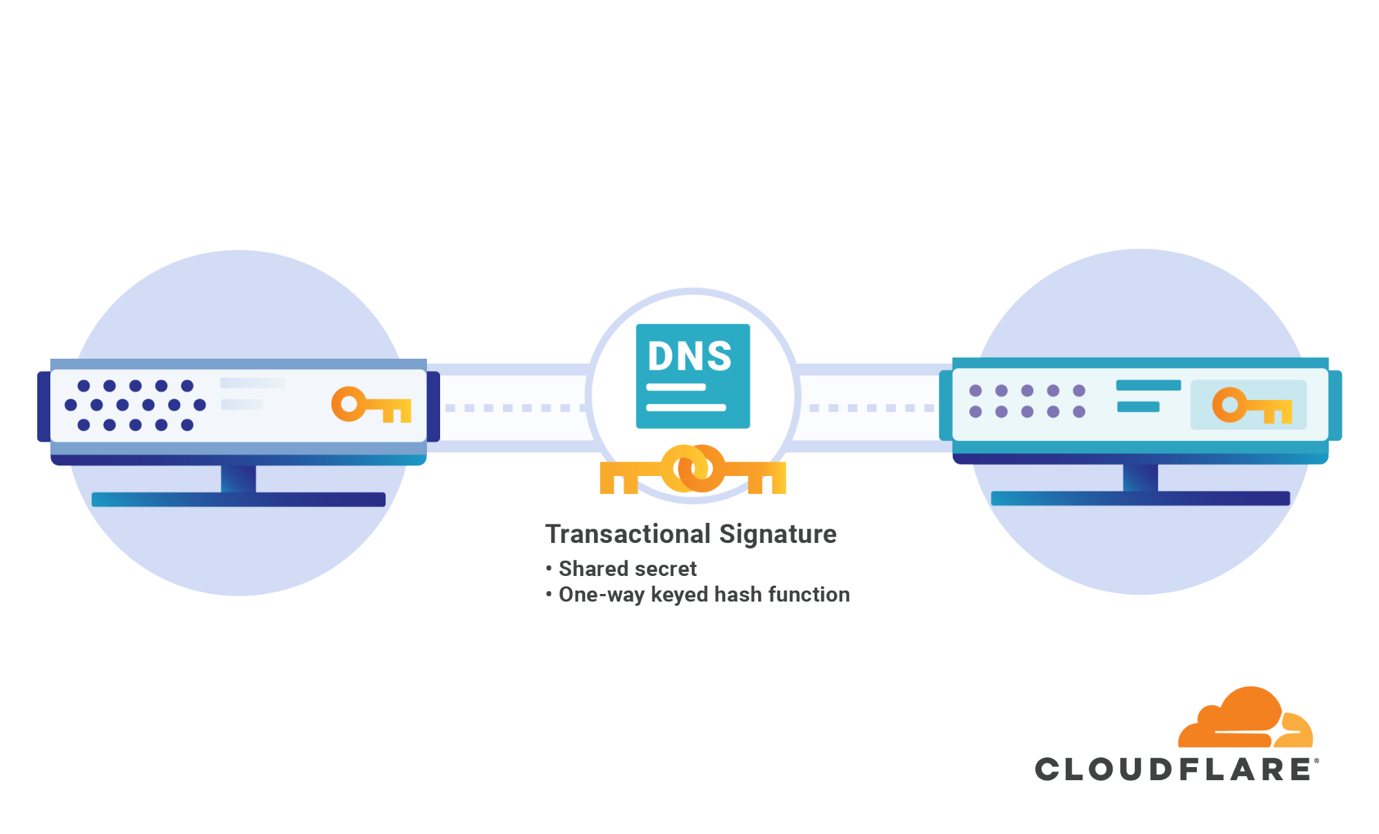 Secondary DNS — A faster, more resilient way to serve your DNS records