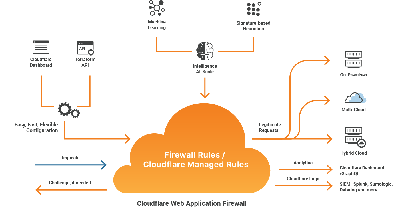 Cloudflare Bot Management: machine learning and more