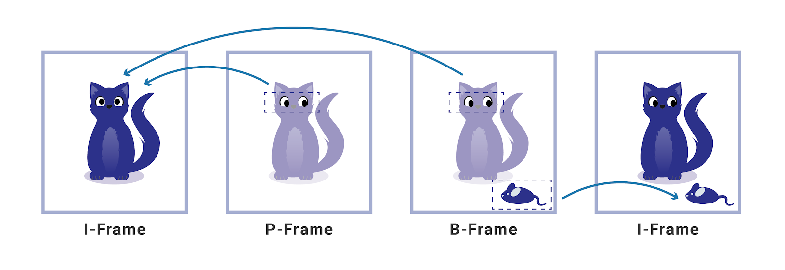 Making Video Intuitive: An Explainer