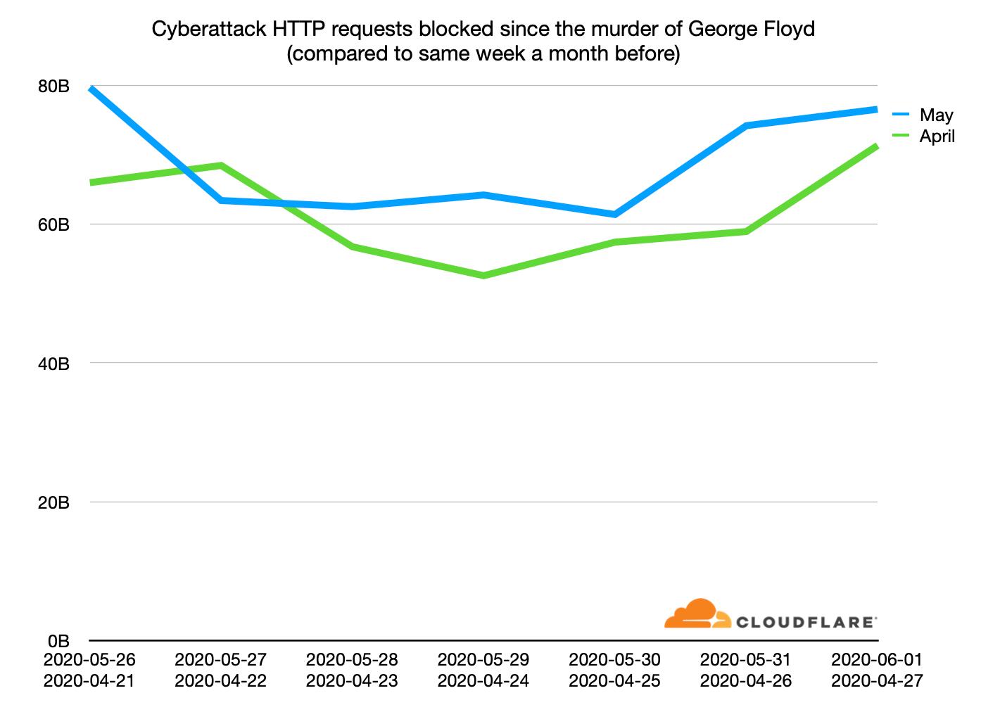 Cyberattacks since the murder of George Floyd