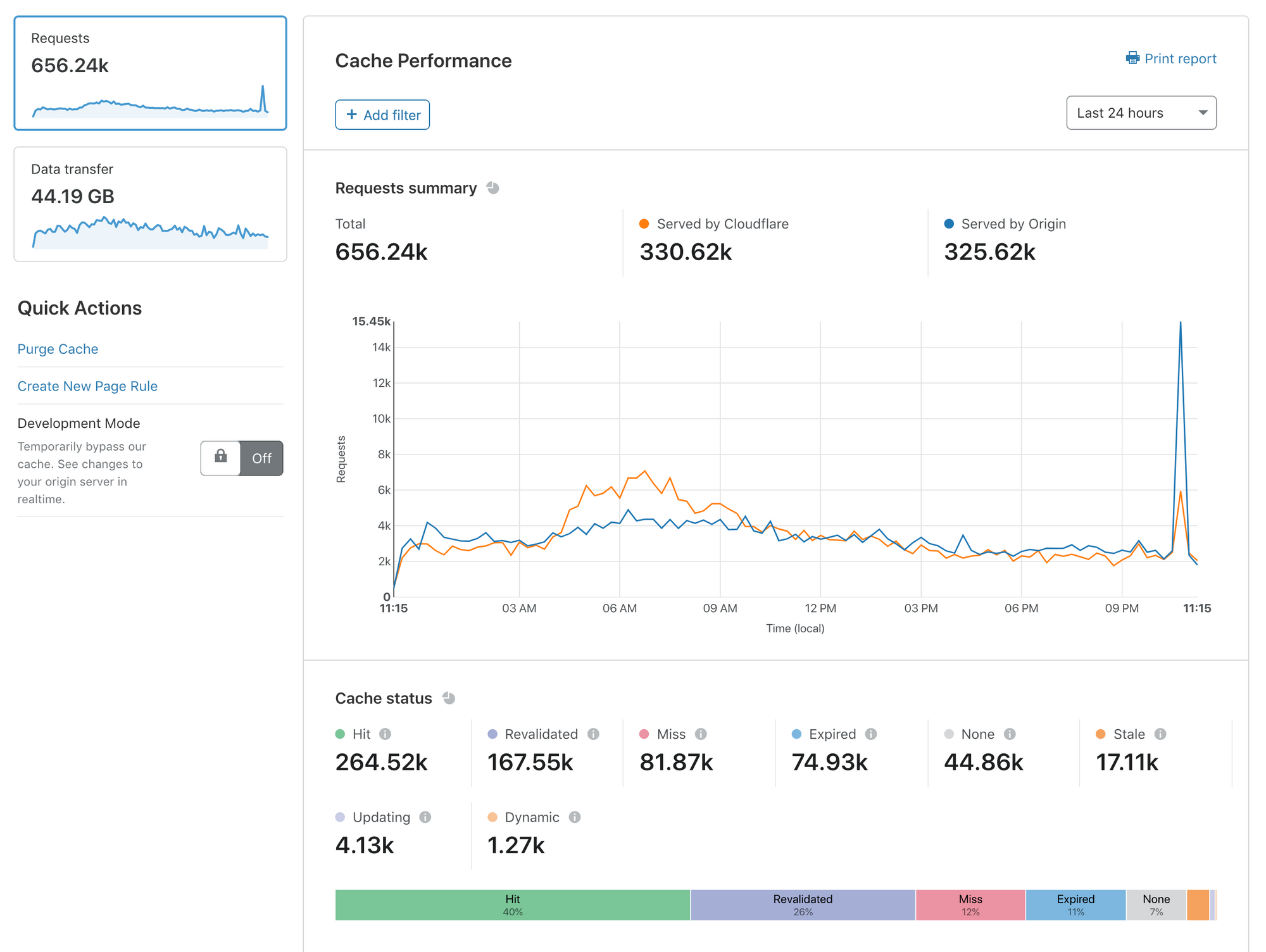 Introducing Cache Analytics
