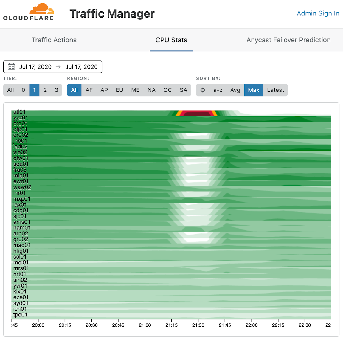 Cloudflare outage on July 17, 2020