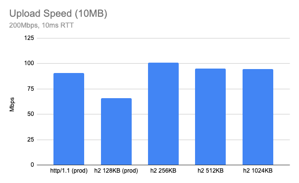 Delivering HTTP/2 upload speed improvements