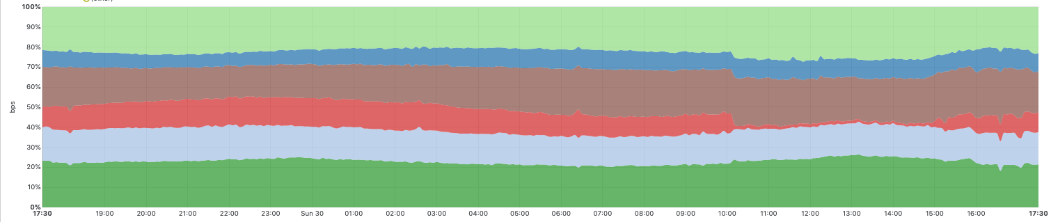 Analysis of Today's CenturyLink/Level(3) Outage