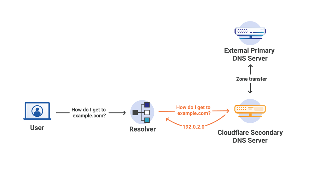 Orange Clouding with Secondary DNS