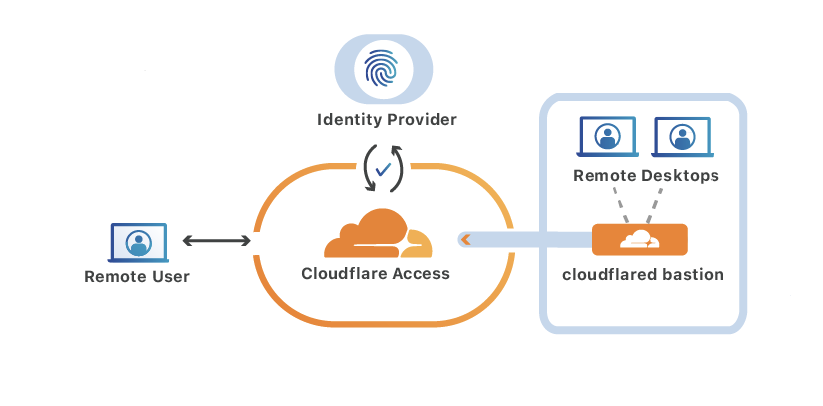 Protecting Remote Desktops at Scale with Cloudflare Access