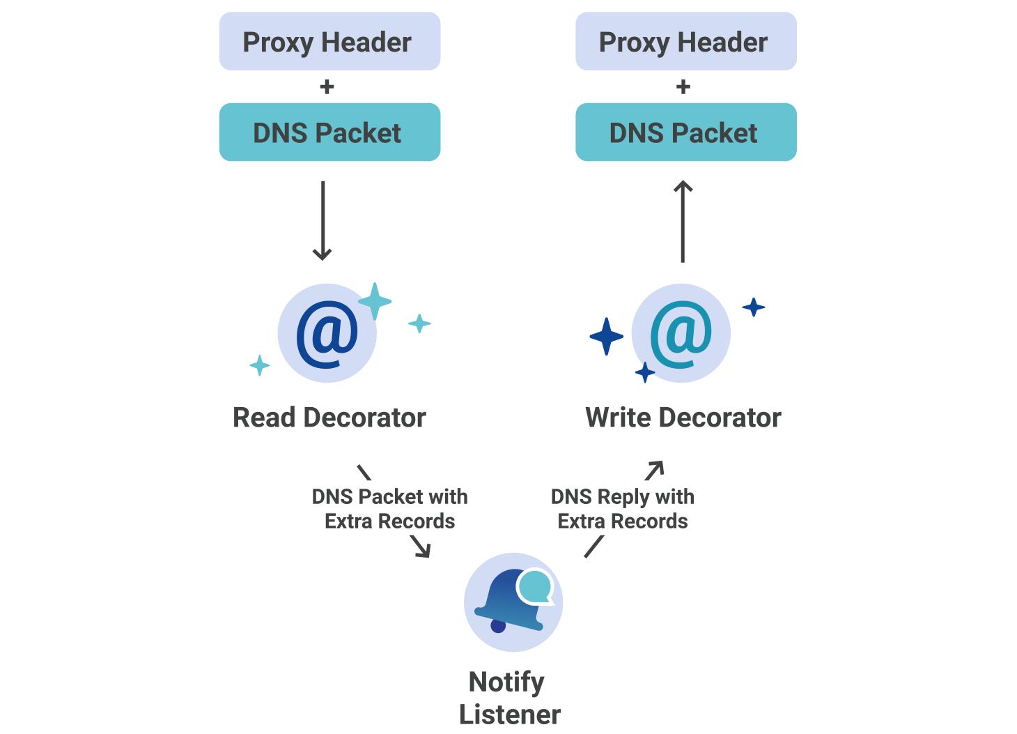 Secondary DNS - Deep Dive