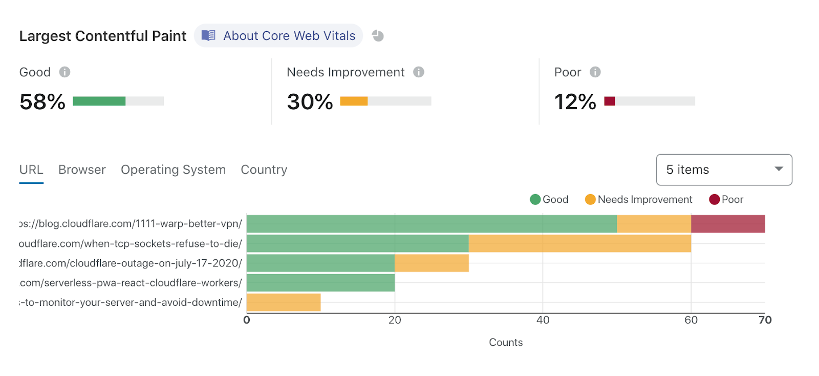 Start measuring Web Vitals with Browser Insights