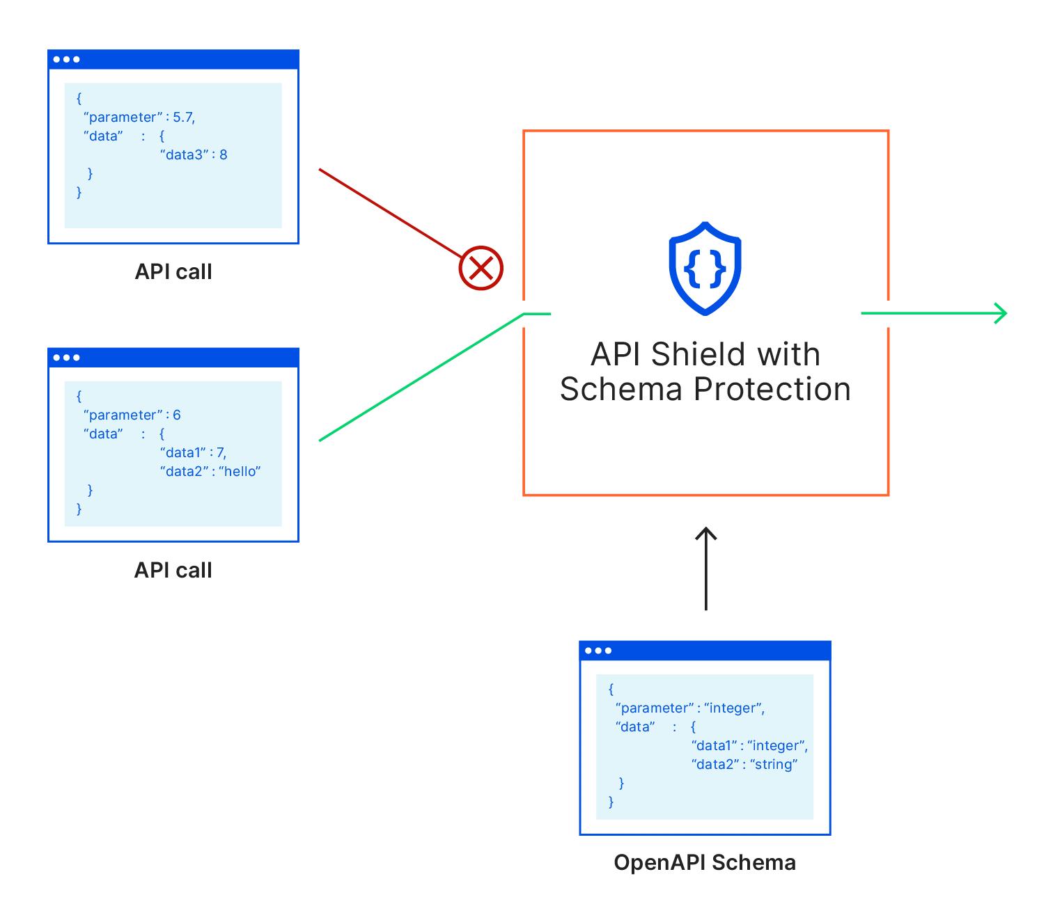 Introducing API Shield