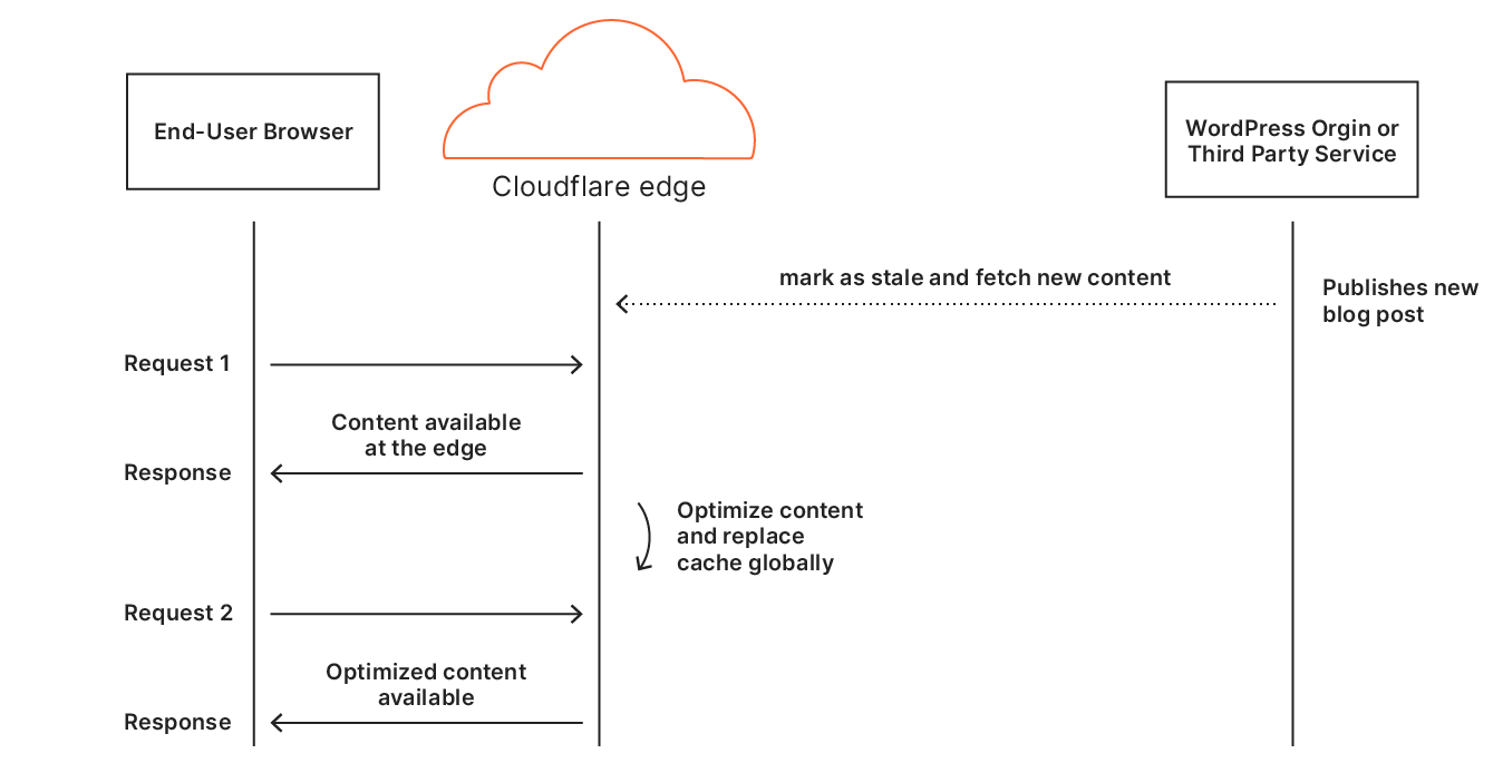 Building Automatic Platform Optimization for WordPress using Cloudflare Workers