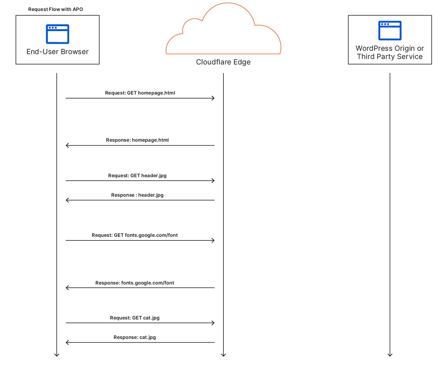 利用CloudFlare免费CDN加速WordPress网站
